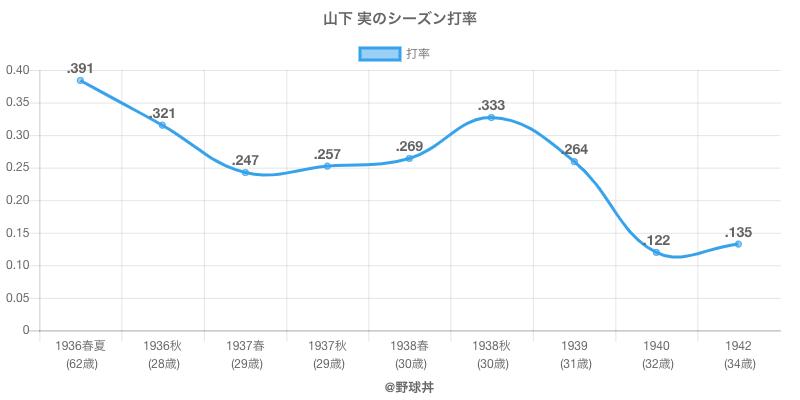 山下 実のシーズン打率