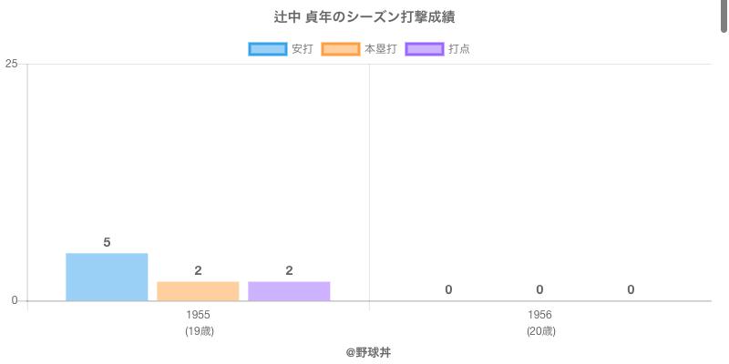 #辻中 貞年のシーズン打撃成績