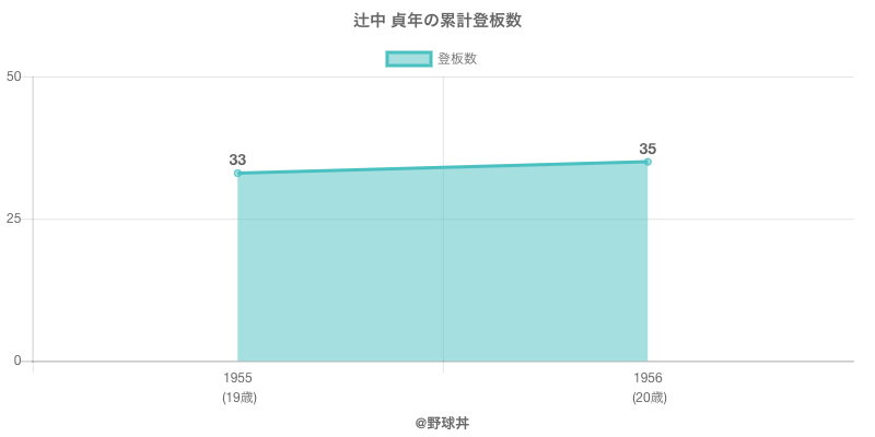 #辻中 貞年の累計登板数