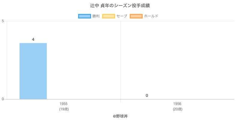 #辻中 貞年のシーズン投手成績