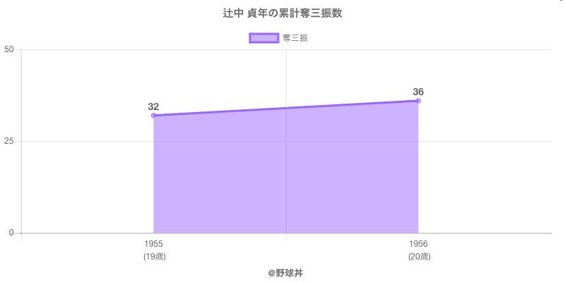 #辻中 貞年の累計奪三振数
