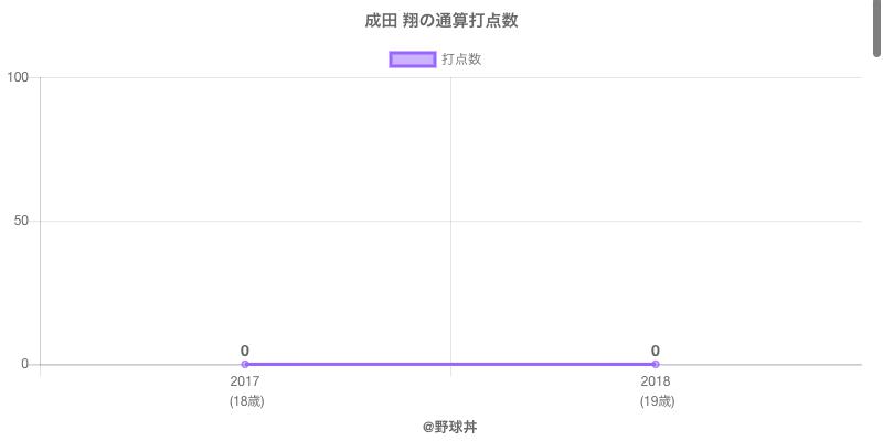 #成田 翔の通算打点数