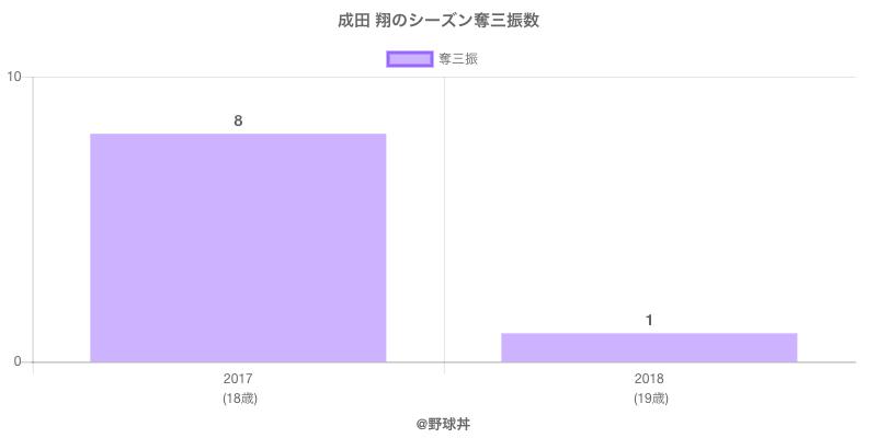 #成田 翔のシーズン奪三振数