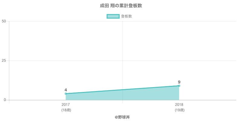 #成田 翔の累計登板数