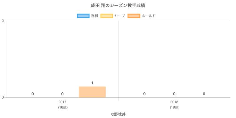 #成田 翔のシーズン投手成績