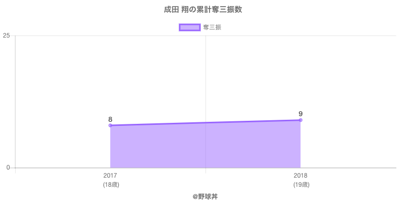 #成田 翔の累計奪三振数