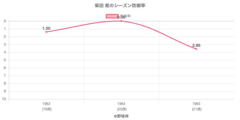 柴田 晃のシーズン防御率