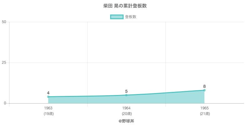 #柴田 晃の累計登板数