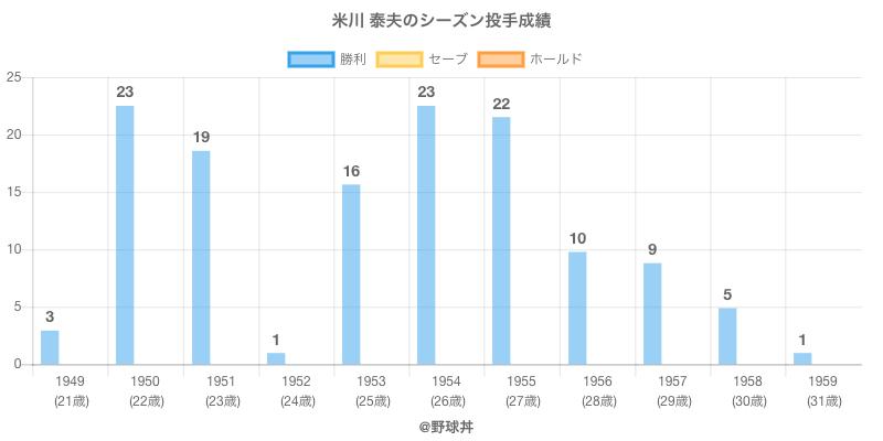 #米川 泰夫のシーズン投手成績