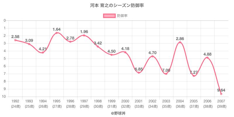 河本 育之のシーズン防御率