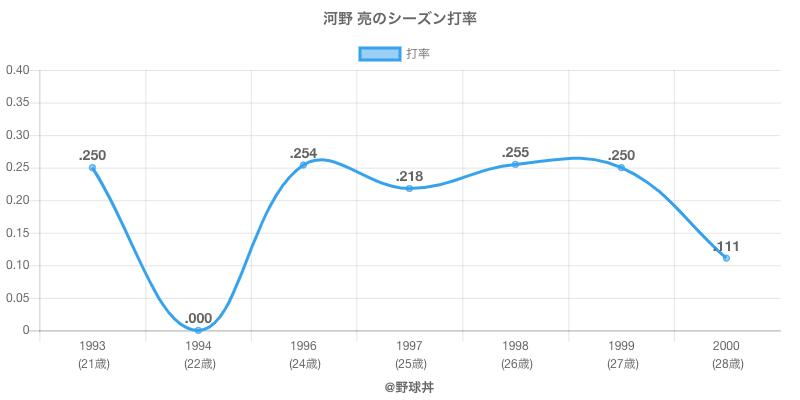 河野 亮のシーズン打率