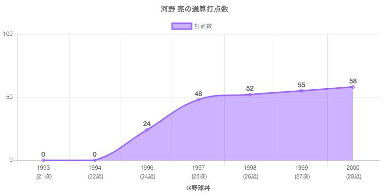 #河野 亮の通算打点数