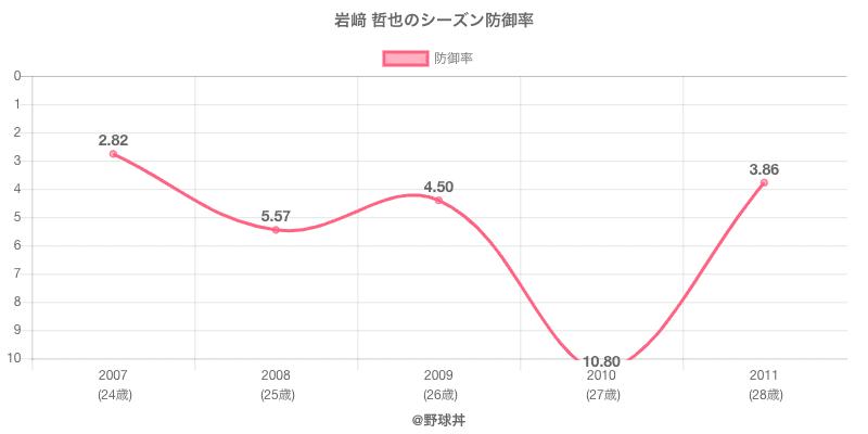 岩﨑 哲也のシーズン防御率