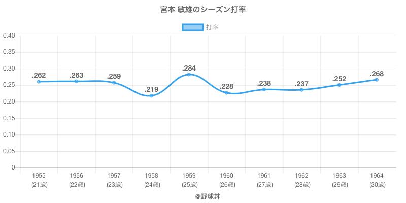 宮本 敏雄のシーズン打率
