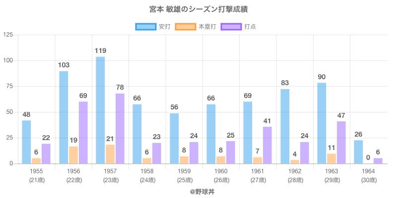 #宮本 敏雄のシーズン打撃成績