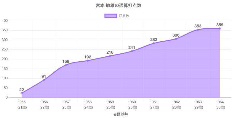 #宮本 敏雄の通算打点数
