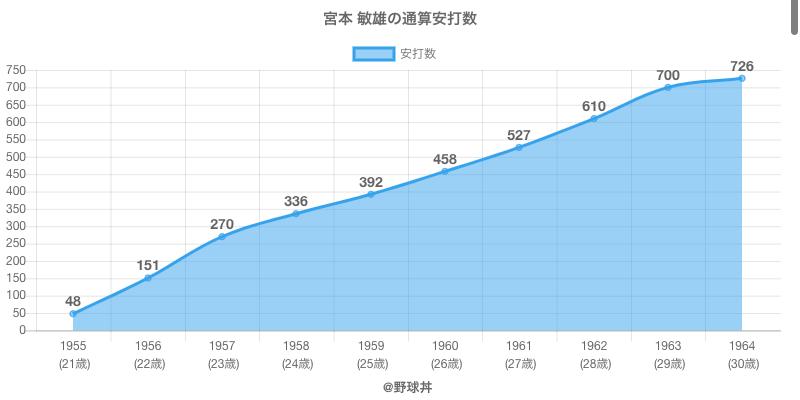 #宮本 敏雄の通算安打数