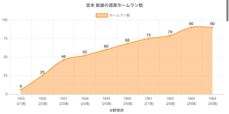 #宮本 敏雄の通算ホームラン数