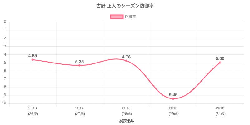 古野 正人のシーズン防御率