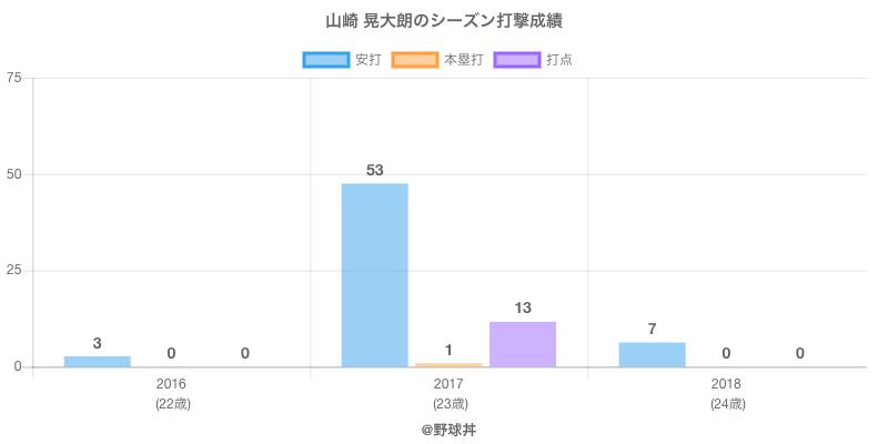 #山崎 晃大朗のシーズン打撃成績