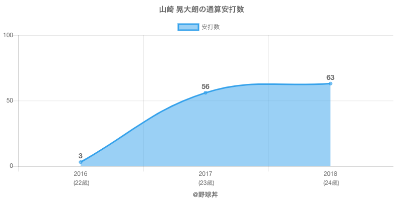#山崎 晃大朗の通算安打数