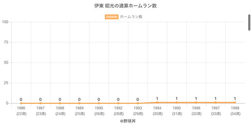 #伊東 昭光の通算ホームラン数