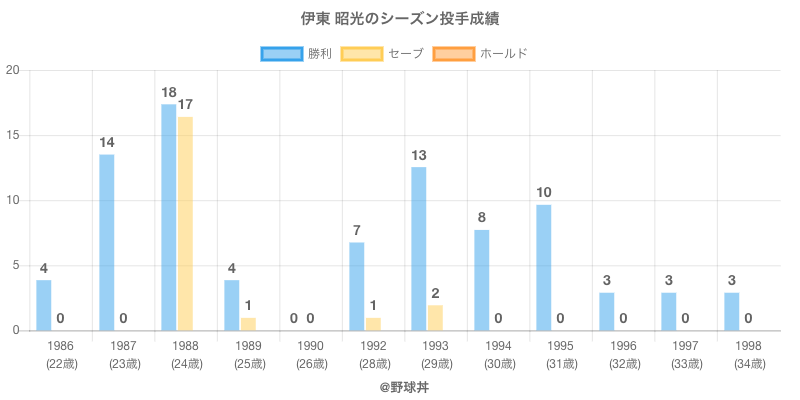 #伊東 昭光のシーズン投手成績
