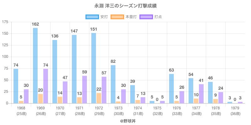 #永淵 洋三のシーズン打撃成績