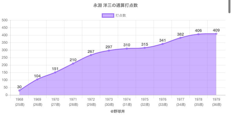 #永淵 洋三の通算打点数