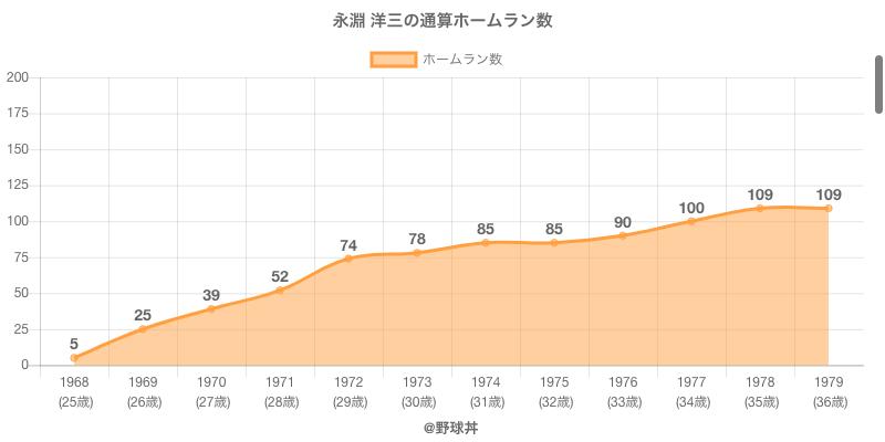 #永淵 洋三の通算ホームラン数