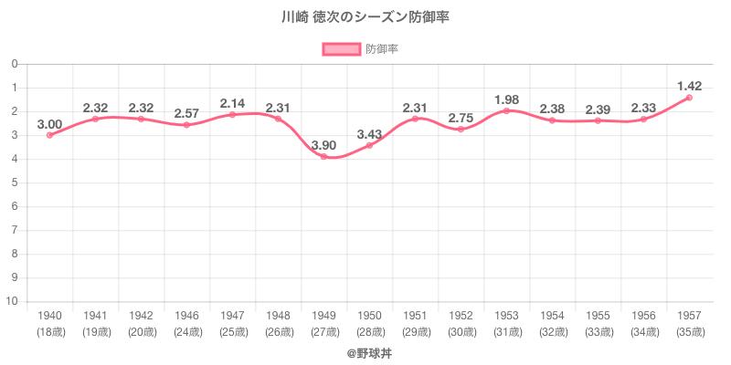 川崎 徳次のシーズン防御率