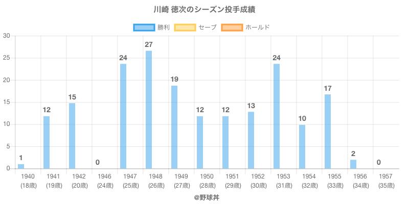 #川崎 徳次のシーズン投手成績