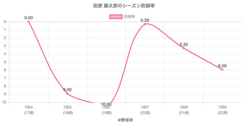 田原 藤太郎のシーズン防御率