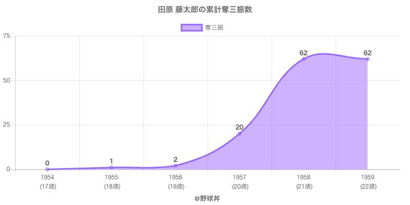 #田原 藤太郎の累計奪三振数