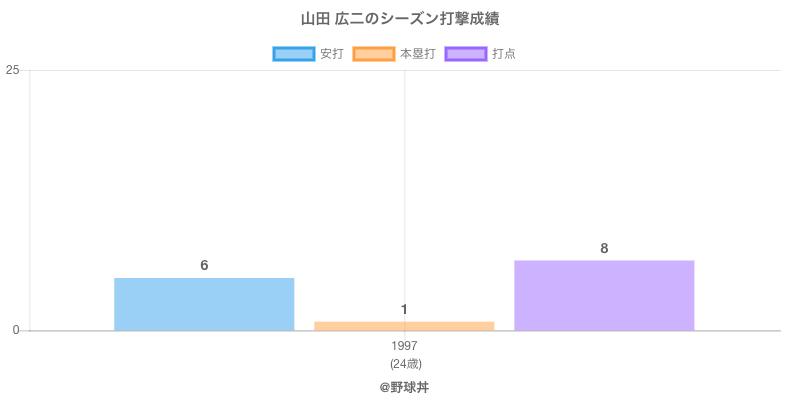 #山田 広二のシーズン打撃成績