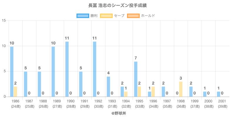 #長冨 浩志のシーズン投手成績