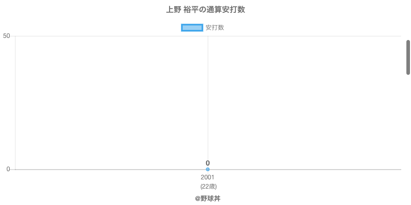 #上野 裕平の通算安打数