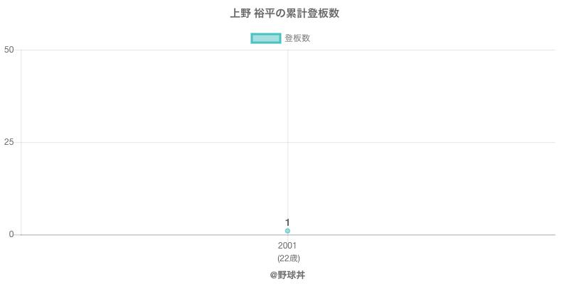 #上野 裕平の累計登板数