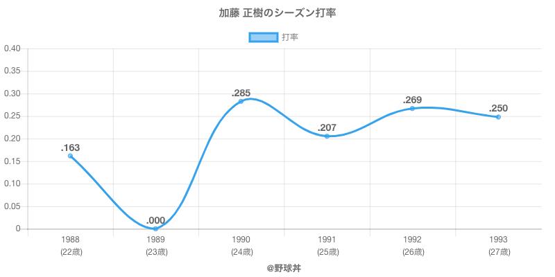 加藤 正樹のシーズン打率