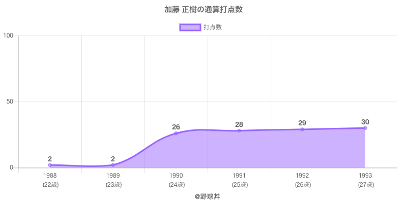 #加藤 正樹の通算打点数