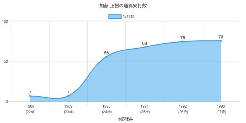 #加藤 正樹の通算安打数
