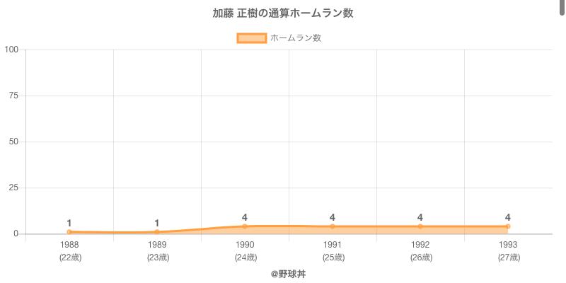 #加藤 正樹の通算ホームラン数