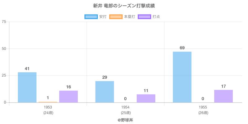 #新井 竜郎のシーズン打撃成績