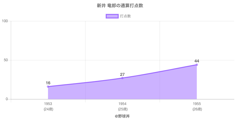 #新井 竜郎の通算打点数