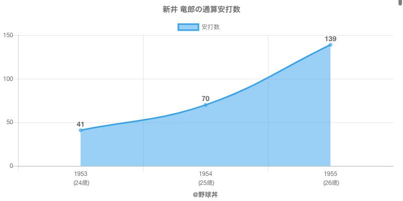 #新井 竜郎の通算安打数