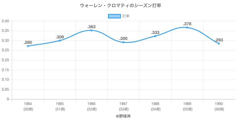 ウォーレン・クロマティのシーズン打率