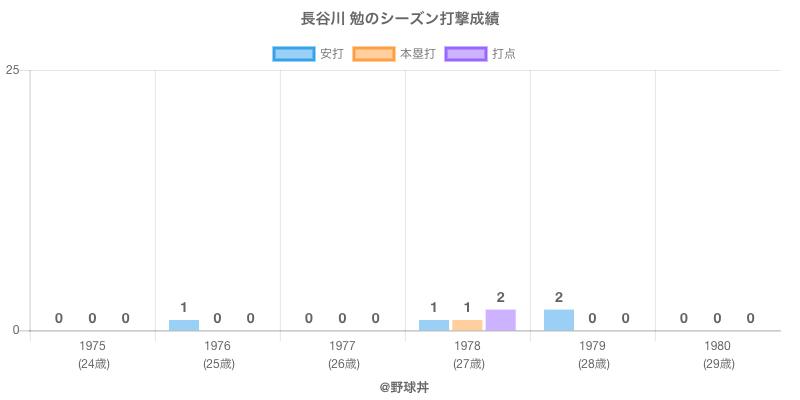 #長谷川 勉のシーズン打撃成績
