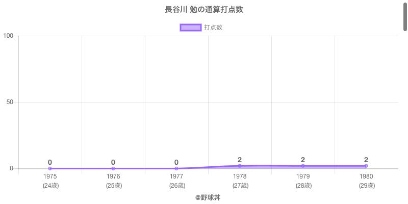 #長谷川 勉の通算打点数