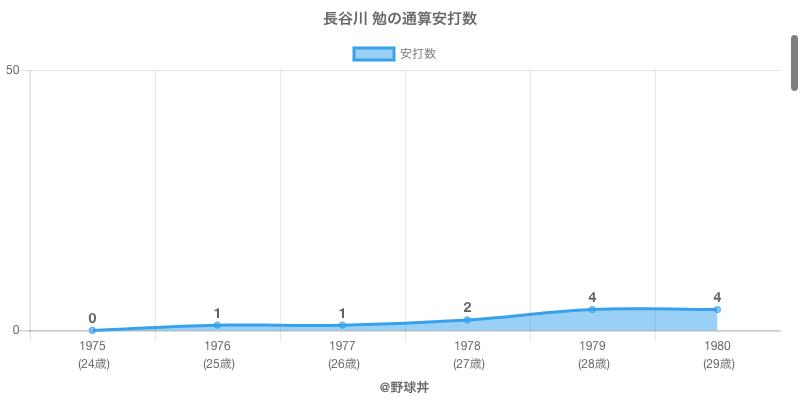 #長谷川 勉の通算安打数