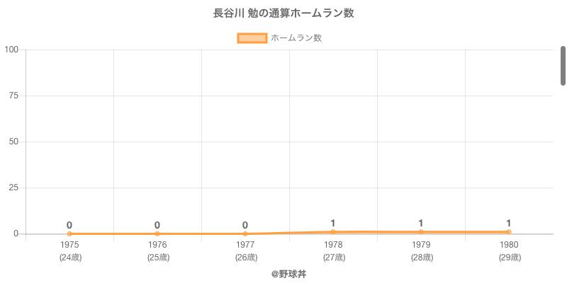 #長谷川 勉の通算ホームラン数